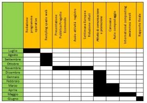 Cronoprogramma 2012-2013